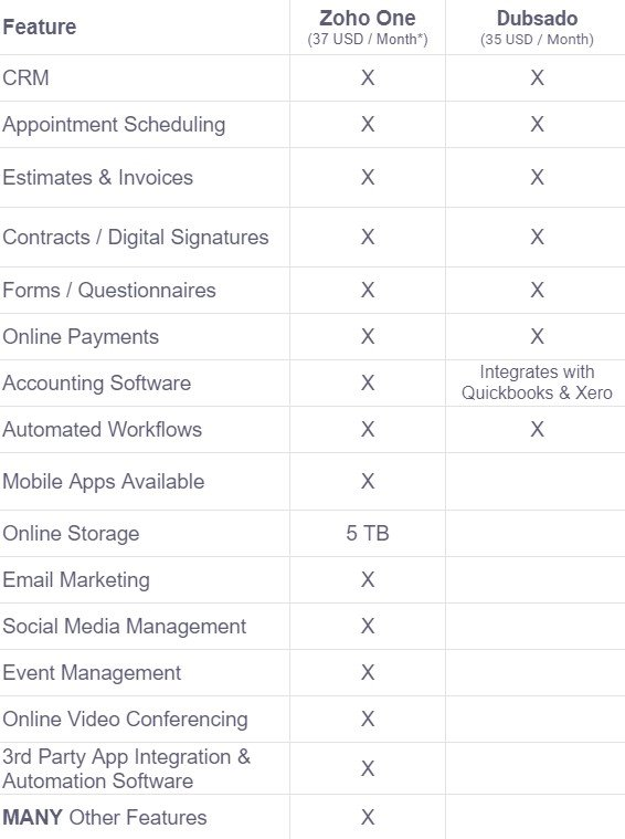 Chart showing comparison of features of Zoho One vs Dubsado