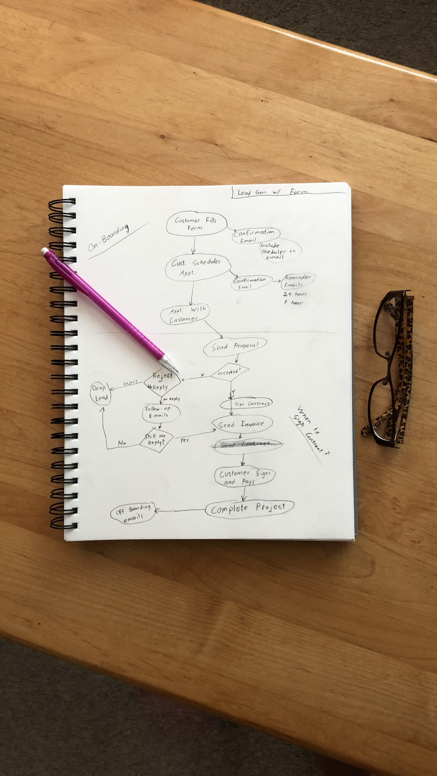 Notebook with a business process workflow drawn out in pencil.